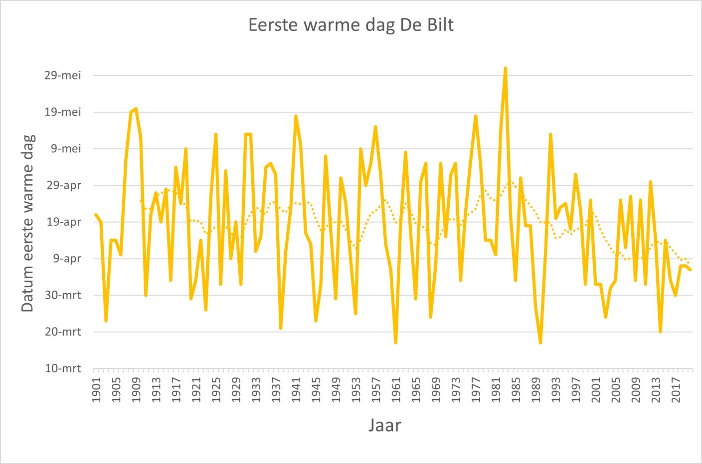 De eerste warme dag per jaar in De Bilt vanaf 1901. Vroege warme dagen zijn van alle tijden, maar we hoeven tegenwoordig nooit meer tot de maand mei te wachten. De stippellijn geeft het 10-jarig gemiddelde weer.